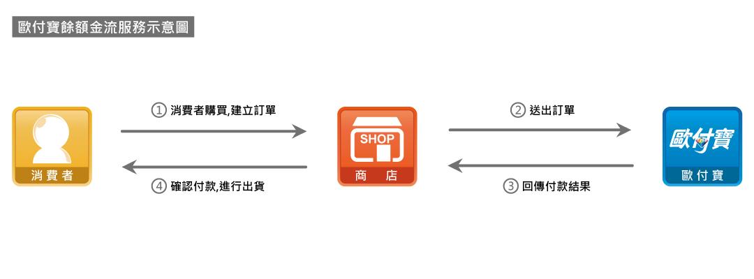 網路ATM建立訂單-歐付寶串接教學 金流 電子發票